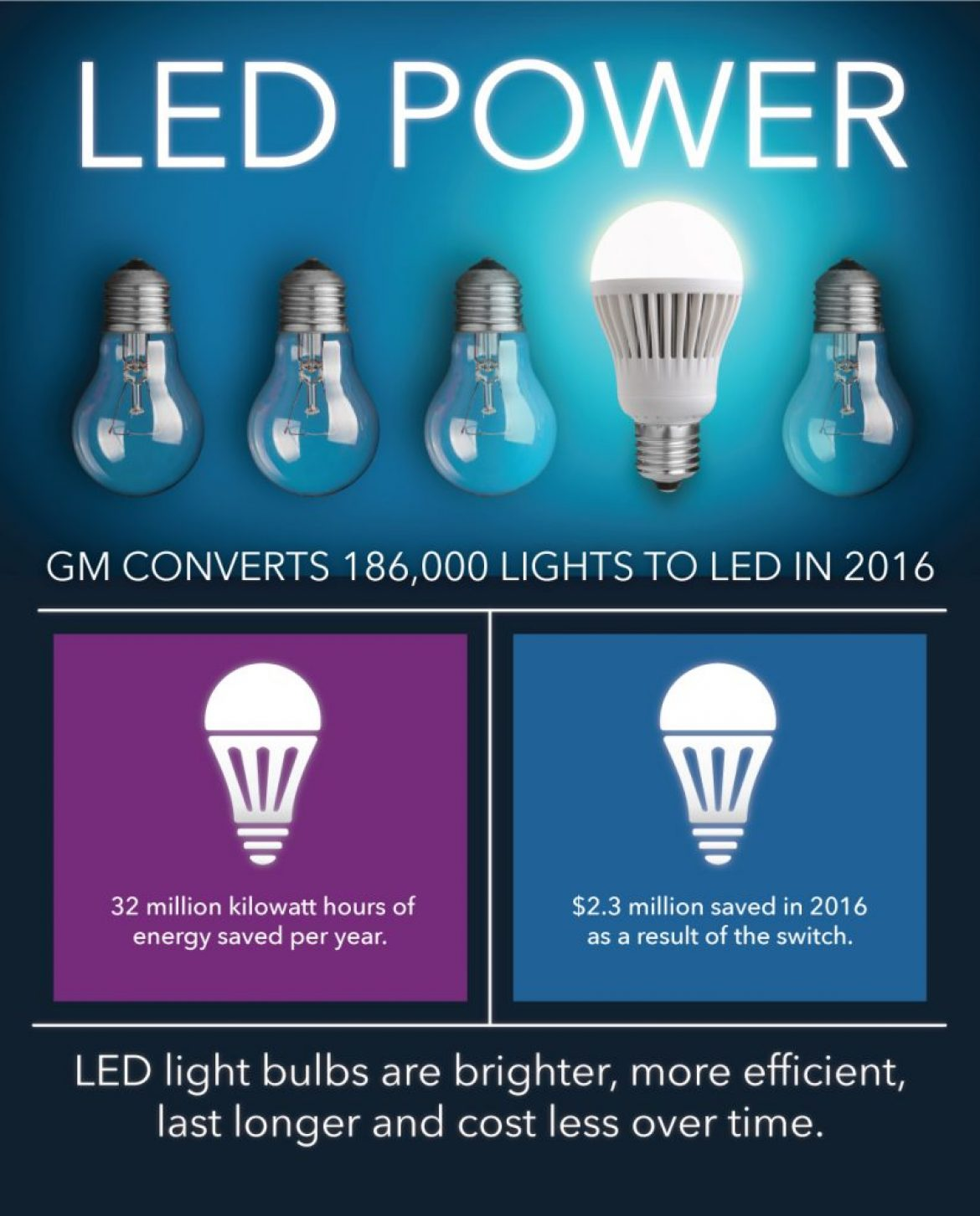 Energy-Efficient Operations Save GM $73 Million in 2016