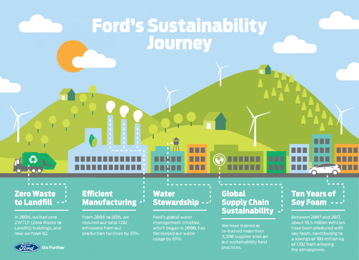 Ford Reports its Environmental Progress Across Business